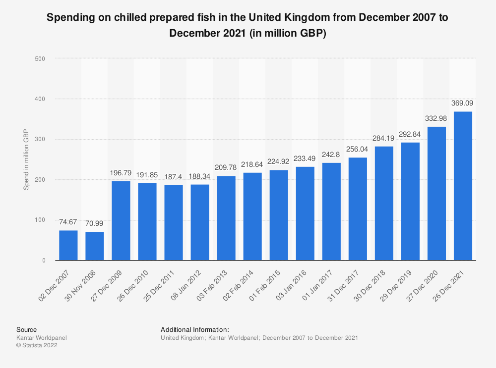 Statistic: Spending on chilled prepared fish in the United Kingdom from December 2007 to December 2018 (in million GBP) | Statista