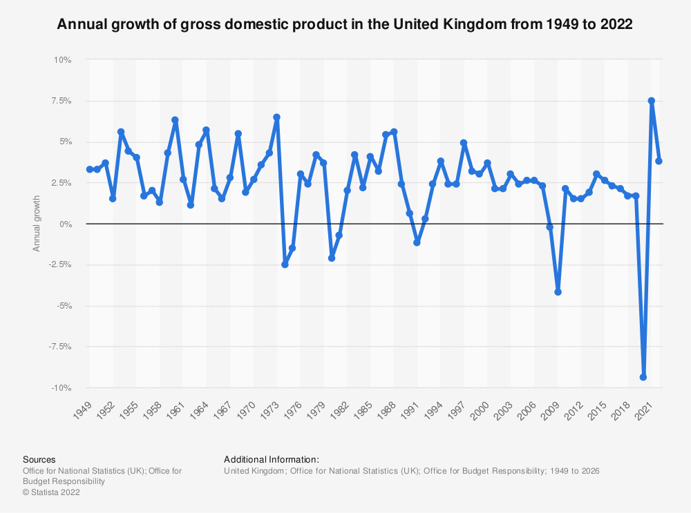 Statistic: Gross domestic product (GDP) year-on-year growth in the United Kingdom (UK) from 2000 to 2019 | Statista