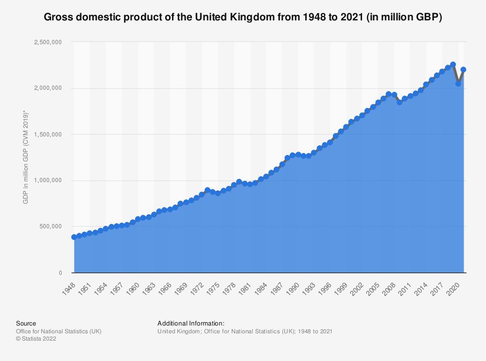 Statistic: Gross domestic product at market prices of the United Kingdom (UK) from 2000 to 2019 (in trillion GBP)* | Statista