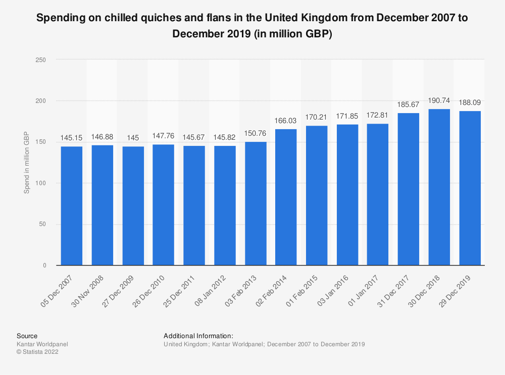 Statistic: Spending on chilled quiches and flans in the United Kingdom from December 2007 to December 2017 (in million GBP) | Statista