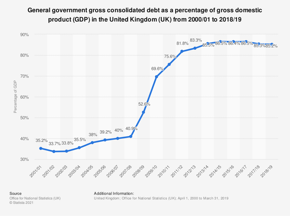 Statistic: General government gross consolidated debt as a percentage of gross domestic product (GDP) in the United Kingdom (UK) from 2000/01 to 2018/19 | Statista