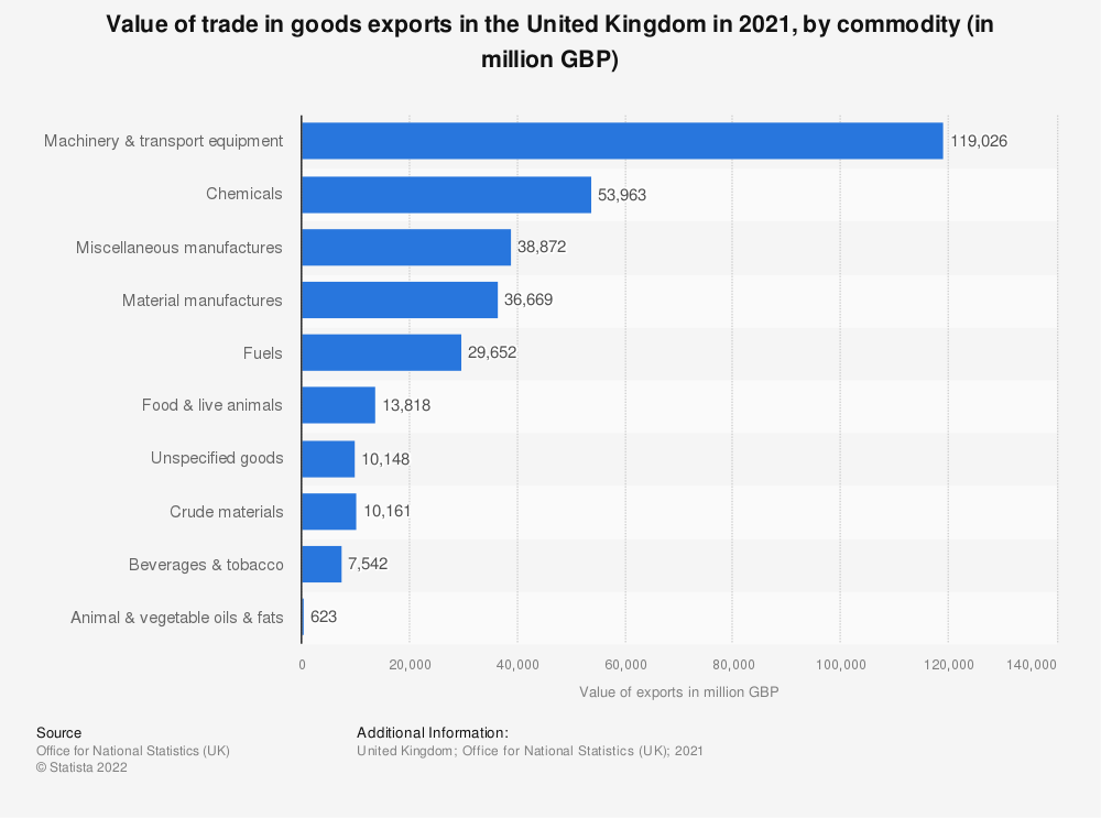 Statistic: Largest export commodities of the United Kingdom (UK) in 2019 (in billion GBP) | Statista