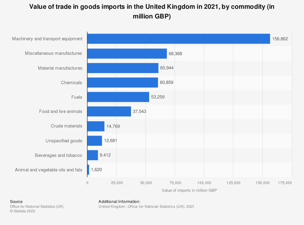 Statistic: Largest import commodities of the United Kingdom (UK) in 2019 (in billion GBP) | Statista