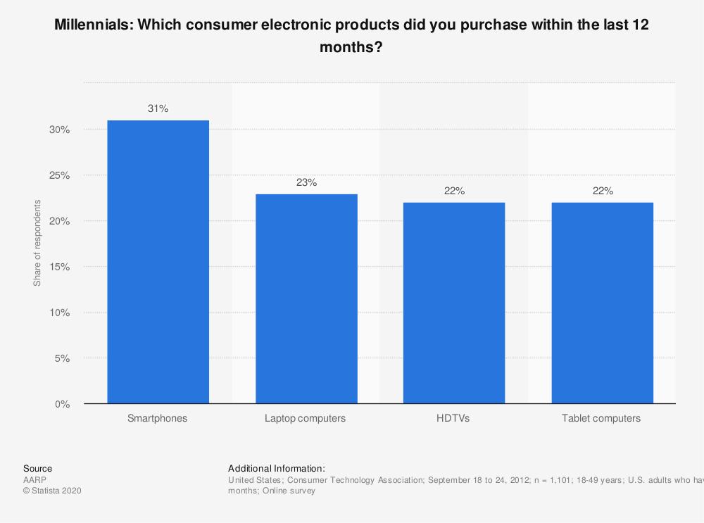 Statistic: Millennials: Which consumer electronic products did you purchase within the last 12 months? | Statista
