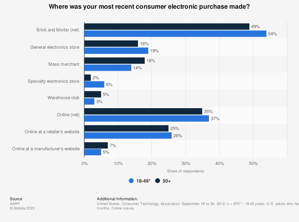 Statistic: Where was your most recent consumer electronic purchase made? | Statista