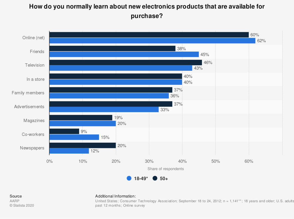 Statistic: How do you normally learn about new electronics products that are available for purchase? | Statista