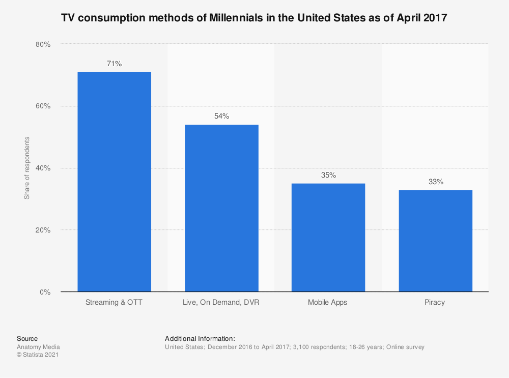 Statistic: TV consumption methods of Millennials in the United States as of April 2017 | Statista