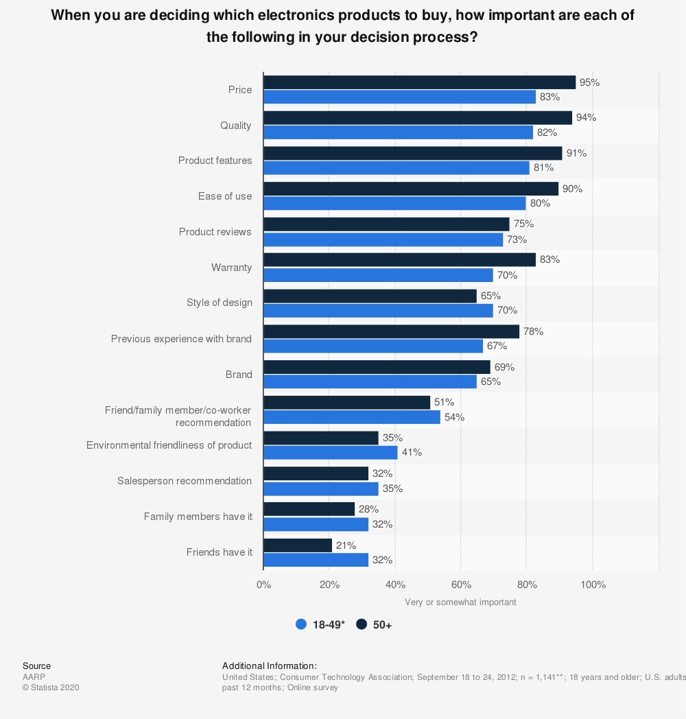 Statistic: When you are deciding which electronics products to buy, how important are each of the following in your decision process? | Statista