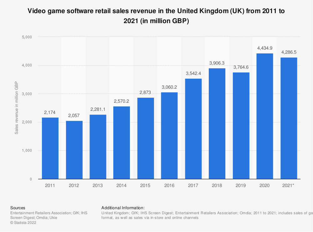Statistic: Video game software retail sales revenue in the United Kingdom (UK) from 2011 to 2020 (in million GBP) | Statista