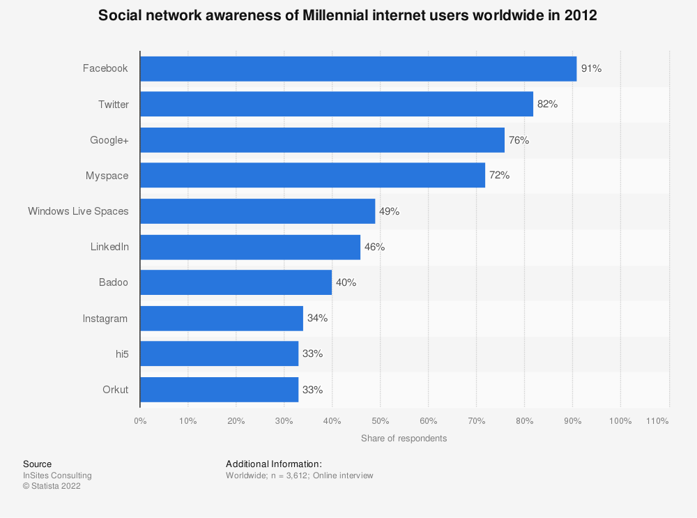 Statistic: Social network awareness of Millennial internet users worldwide in 2012 | Statista