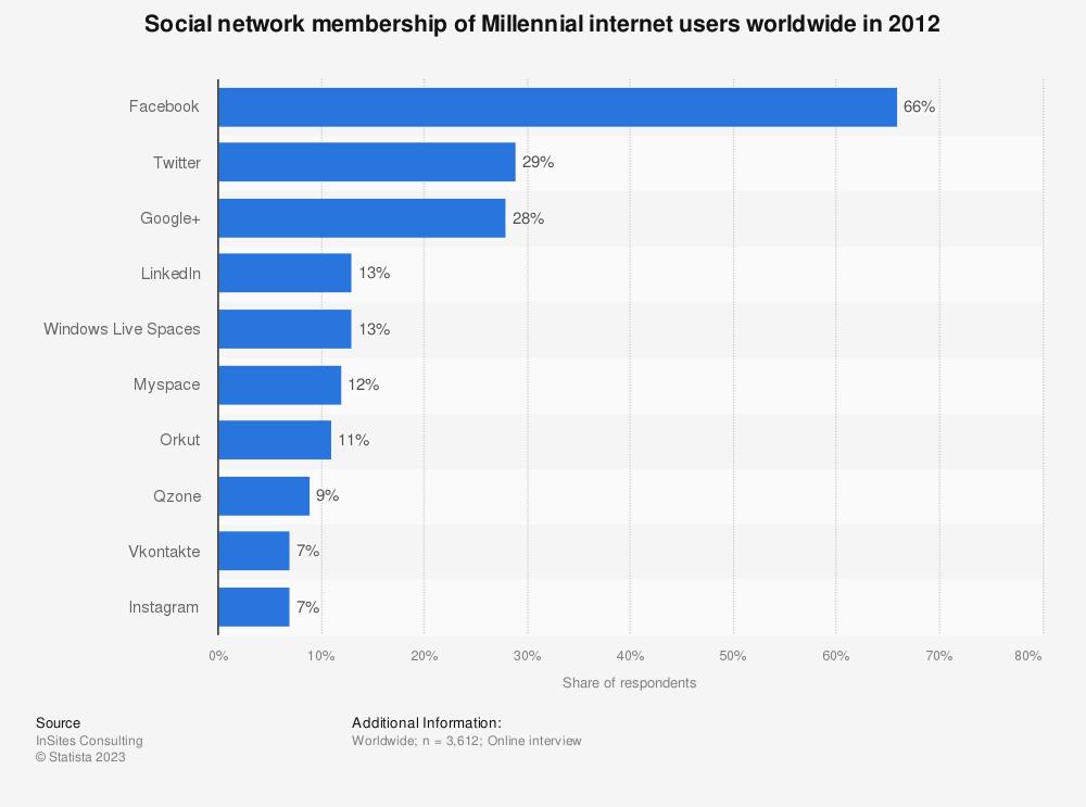 Statistic: Social network membership of Millennial internet users worldwide in 2012 | Statista