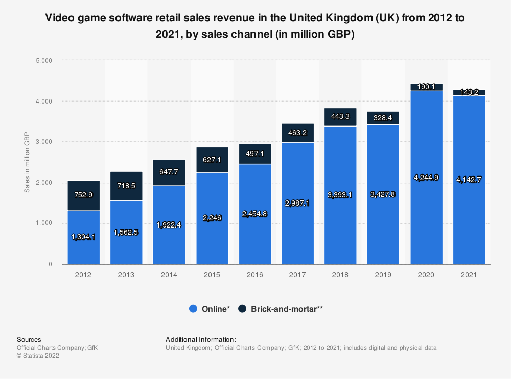 Statistic: Video game software retail sales revenue in the United Kingdom (UK) from 2012 to 2020, by sales channel (in million GBP) | Statista