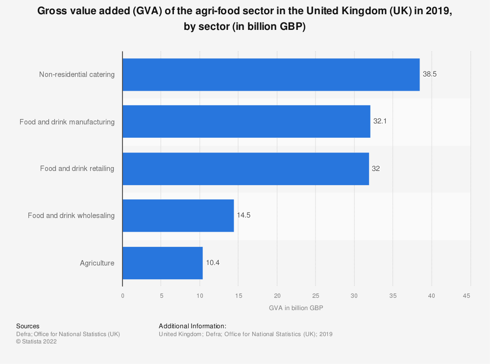 Statistic: Gross value added (GVA) of the agri-food sector in the United Kingdom (UK) in 2018, by sector (in billion GBP) | Statista