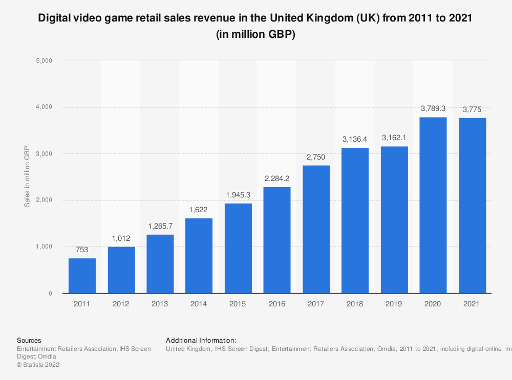 Statistic: Digital video game retail sales revenue in the United Kingdom (UK) from 2011 to 2020 (in million GBP)   Statista