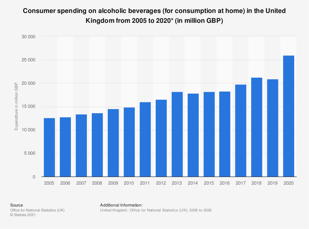 Statistic: Consumer spending on alcoholic beverages (for consumption at home) in the United Kingdom from 2005 to 2018* (in million GBP) | Statista