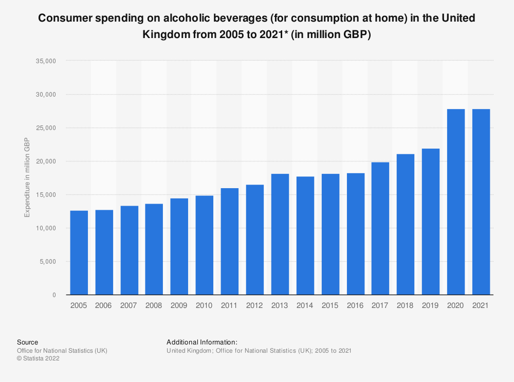 Statistic: Consumer spending on alcoholic beverages (for consumption at home) in the United Kingdom from 2005 to 2019* (in million GBP) | Statista