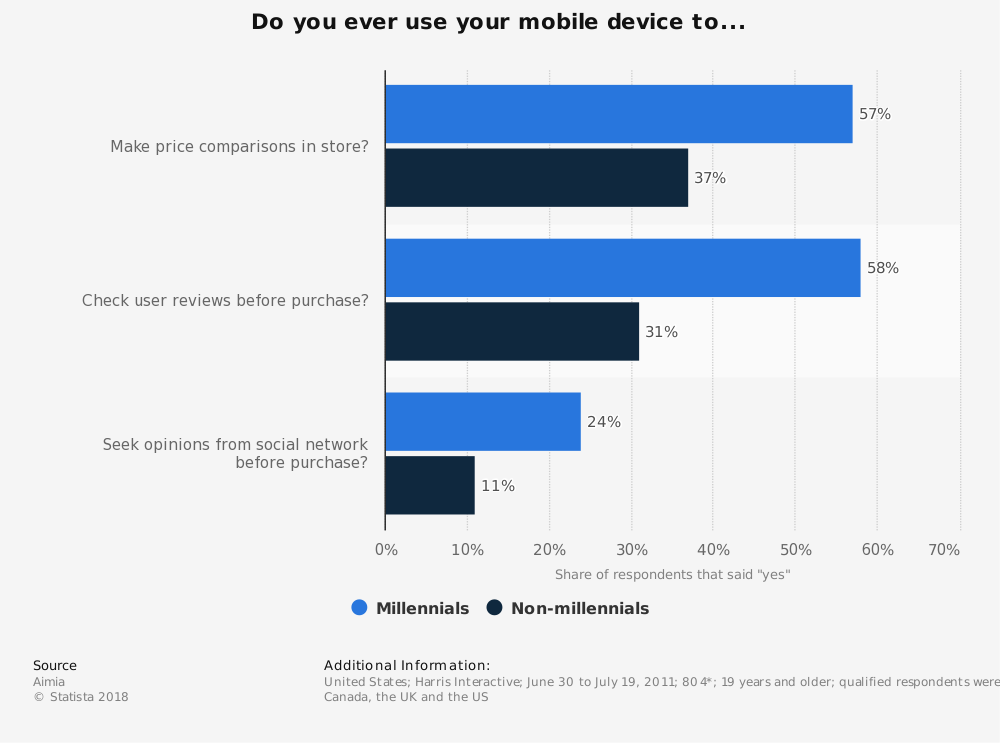 Statistic: Do you ever use your mobile device to... | Statista