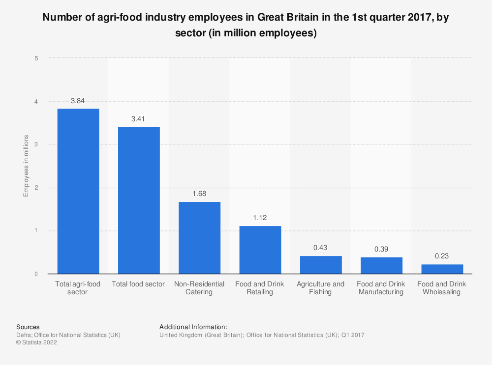 Statistic: Number of agri-food industry employees in Great Britain in the 1st quarter 2017, by sector (in million employees) | Statista
