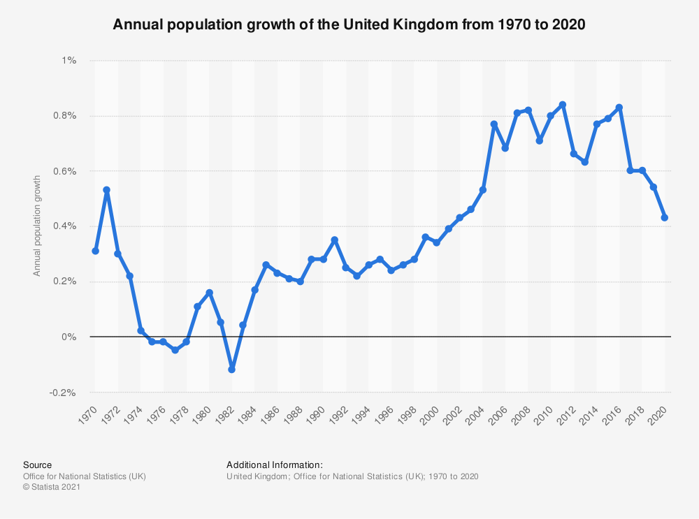 Statistic: Annual population growth of the United Kingdom from 1970 to 2020 | Statista