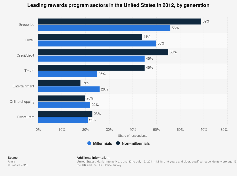 Statistic: Leading rewards program sectors in the United States in 2012, by generation | Statista
