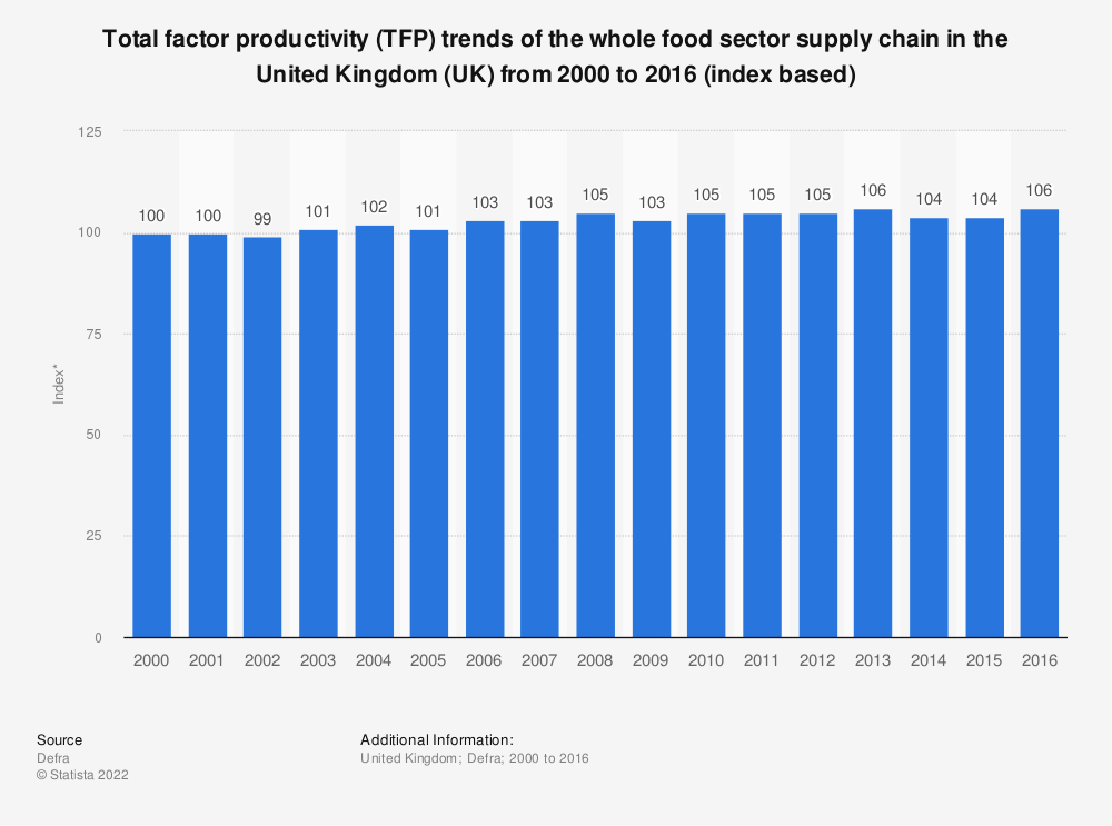 Statistic: Total factor productivity (TFP) trends of the whole food sector supply chain in the United Kingdom (UK) from 2000 to 2016 (index based) | Statista