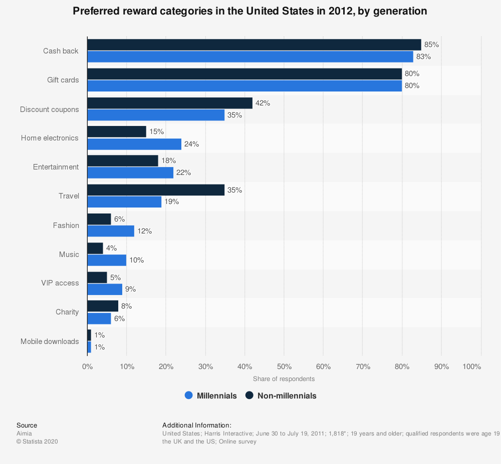 Statistic: Preferred reward categories in the United States in 2012, by generation   Statista