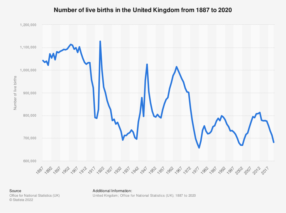 Statistic: Number of live births in the United Kingdom (UK) from 2000 to 2017 (in 1,000 births) | Statista