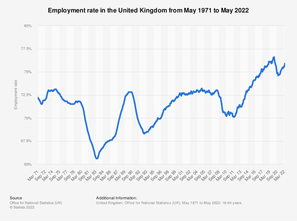 Statistic: Employment rate in the United Kingdom from 1971 to 2019 | Statista