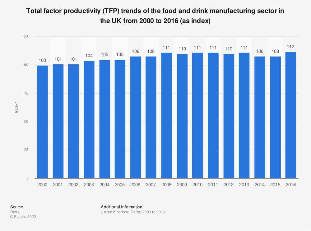 Statistic: Total factor productivity (TFP) trends of the food and drink manufacturing sector in the UK from 2000 to 2016 (as index) | Statista