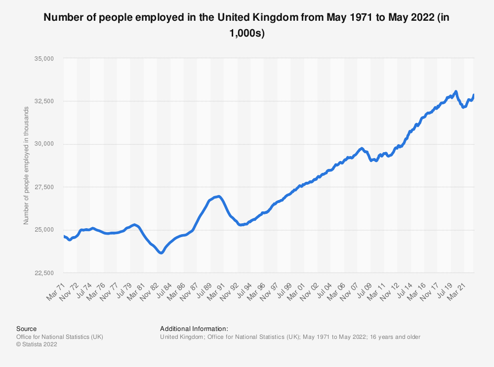 Statistic: Employment figures of the United Kingdom from 2000 to 2019 (in million people) | Statista