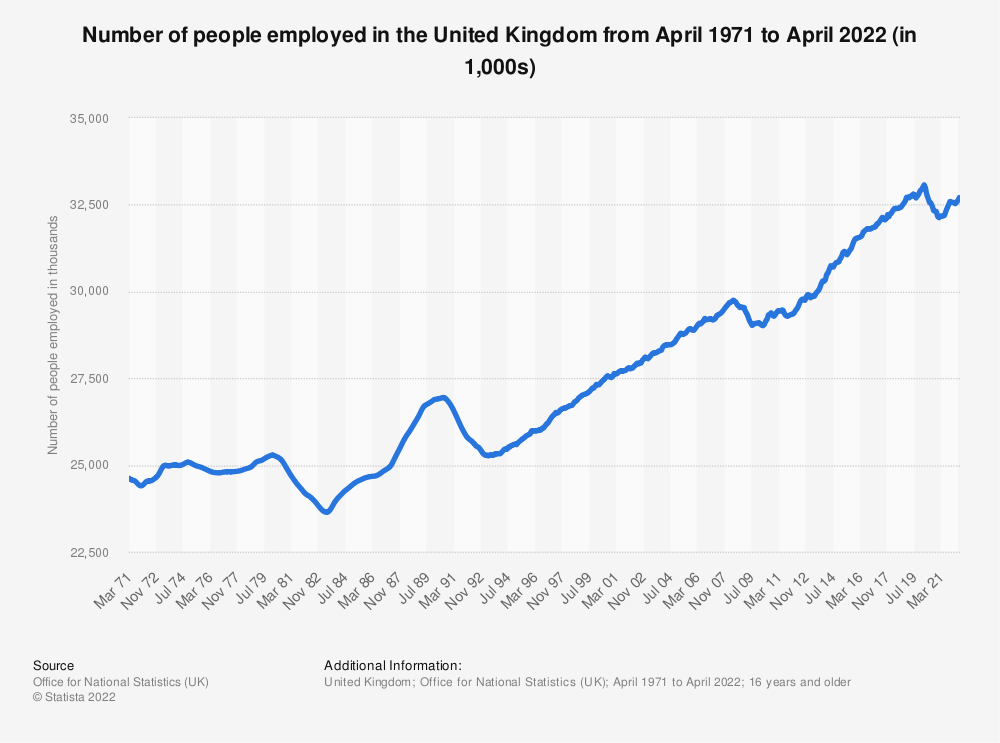 Statistic: Employment figures of the United Kingdom from 2000 to 2018 (in million people) | Statista