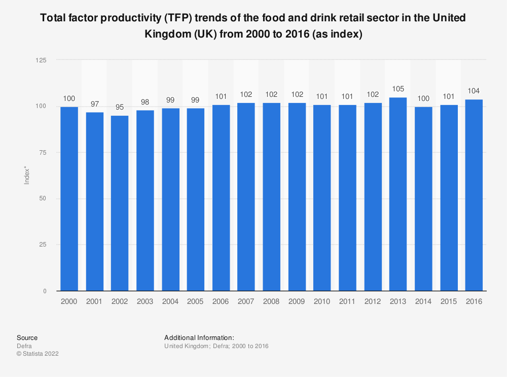Statistic: Total factor productivity (TFP) trends of the food and drink retail sector in the United Kingdom (UK) from 2000 to 2016 (as index) | Statista