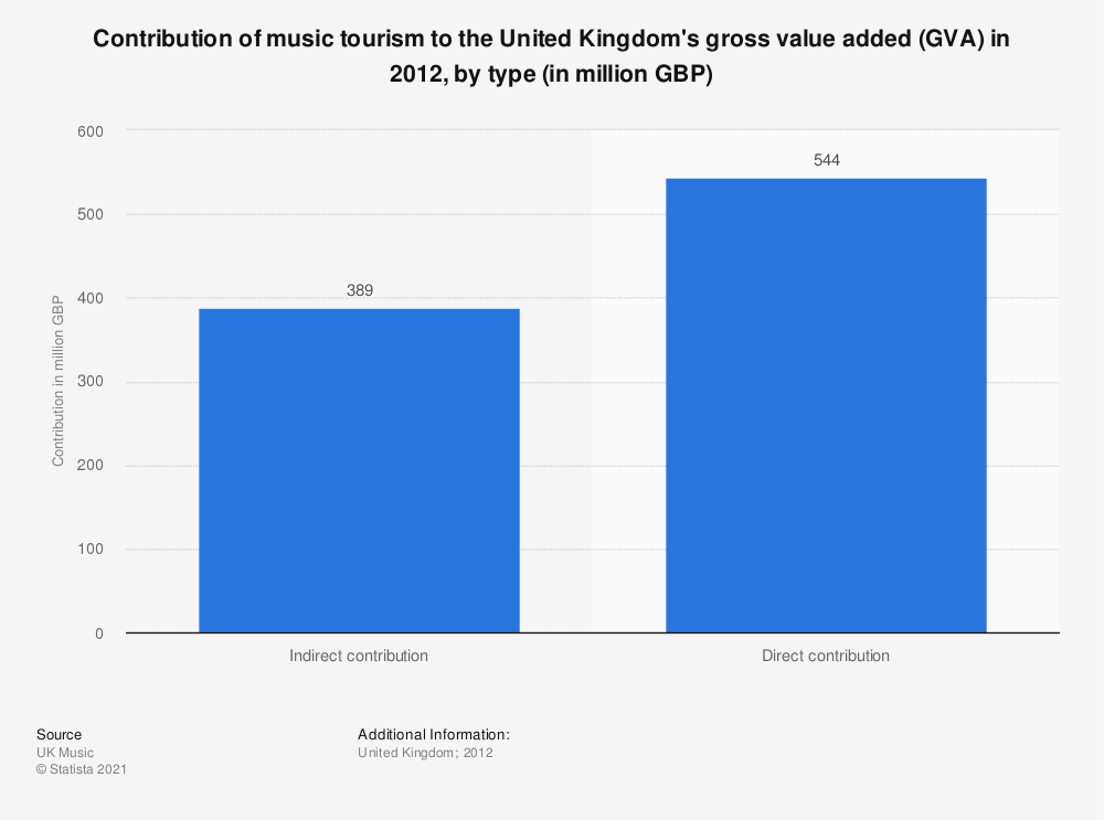 Statistic: Contribution of music tourism to the United Kingdom's gross value added (GVA) in 2012, by type (in million GBP) | Statista