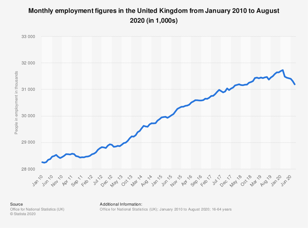 Statistic: Monthly employment figures in the United Kingdom (UK) from February 2017 to February 2019 (in million people) | Statista