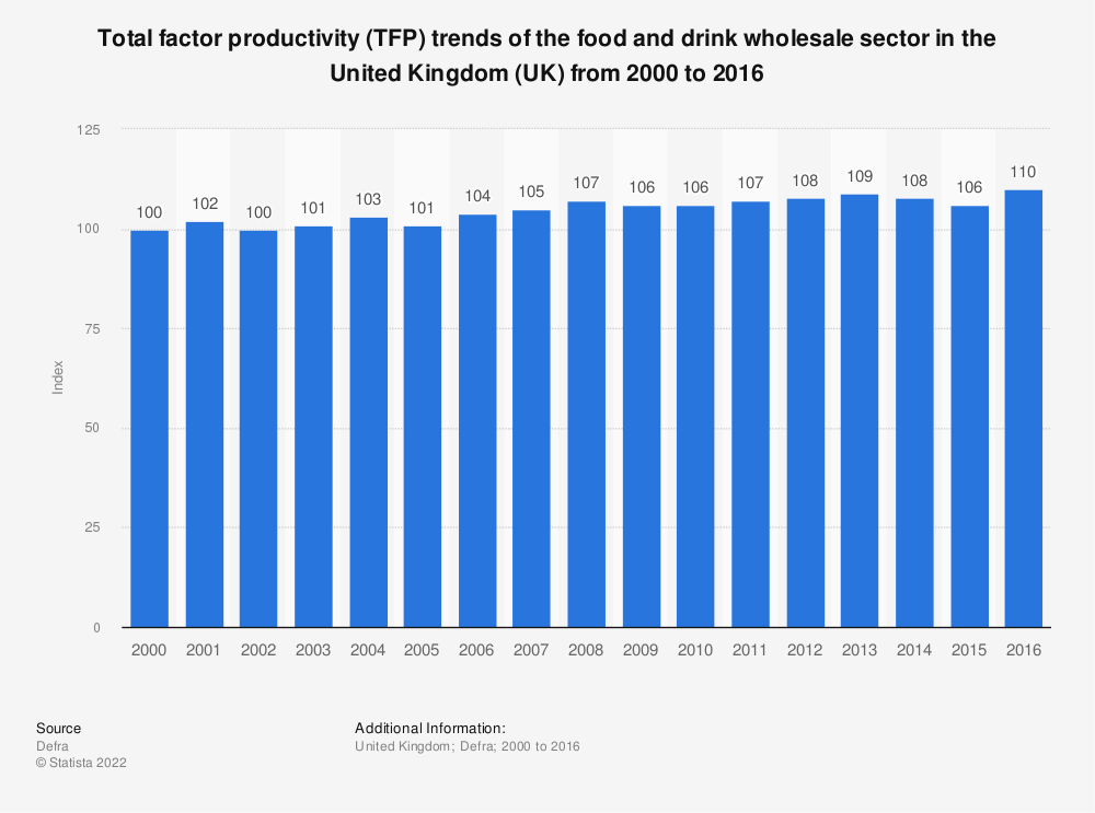 Statistic: Total factor productivity (TFP) trends of the food and drink wholesale sector in the United Kingdom (UK) from 2000 to 2016 | Statista