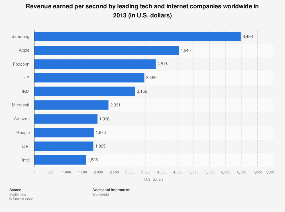 Statistic: Revenue earned per second by leading tech and internet companies worldwide in 2013 (in U.S. dollars) | Statista