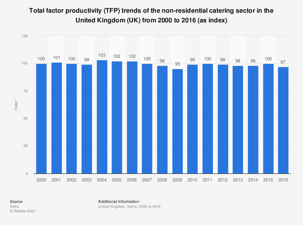 Statistic: Total factor productivity (TFP) trends of the non-residential catering sector in the United Kingdom (UK) from 2000 to 2016 (as index) | Statista