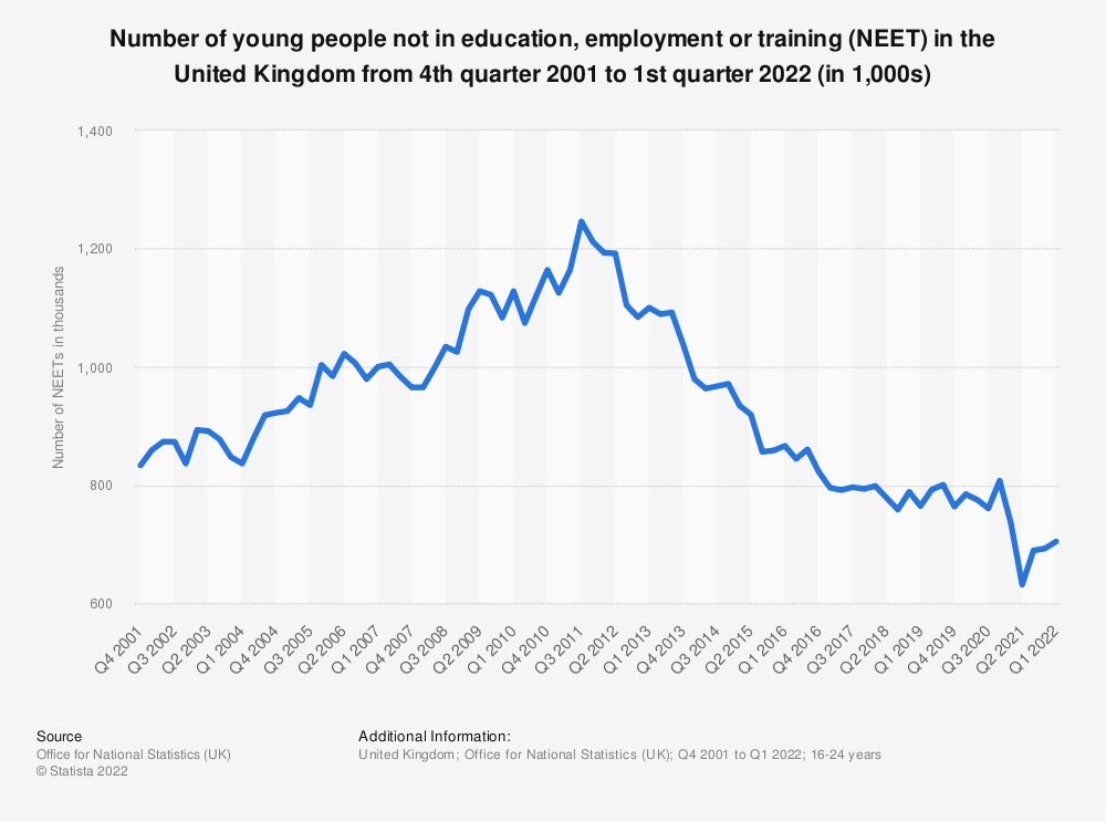 Statistic: Number of young people not in education, employment or training (NEET) in the United Kingdom from 4th quarter 2001 to 4th quarter 2020 (in 1,000s) | Statista