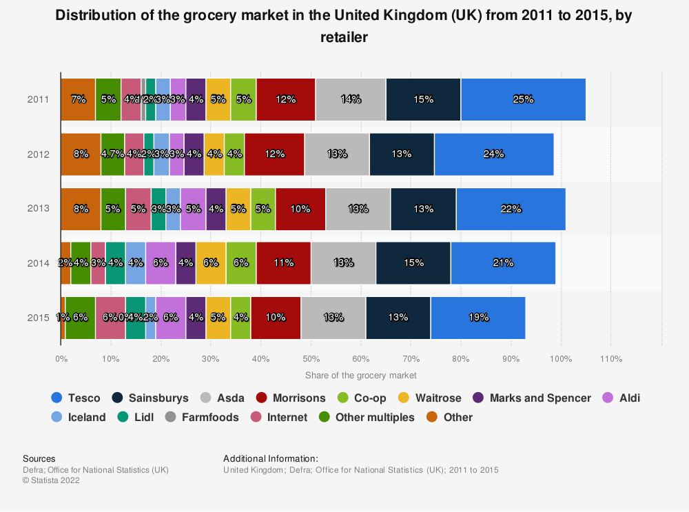Statistic: Distribution of the grocery market in the United Kingdom (UK) from 2011 to 2015, by retailer | Statista