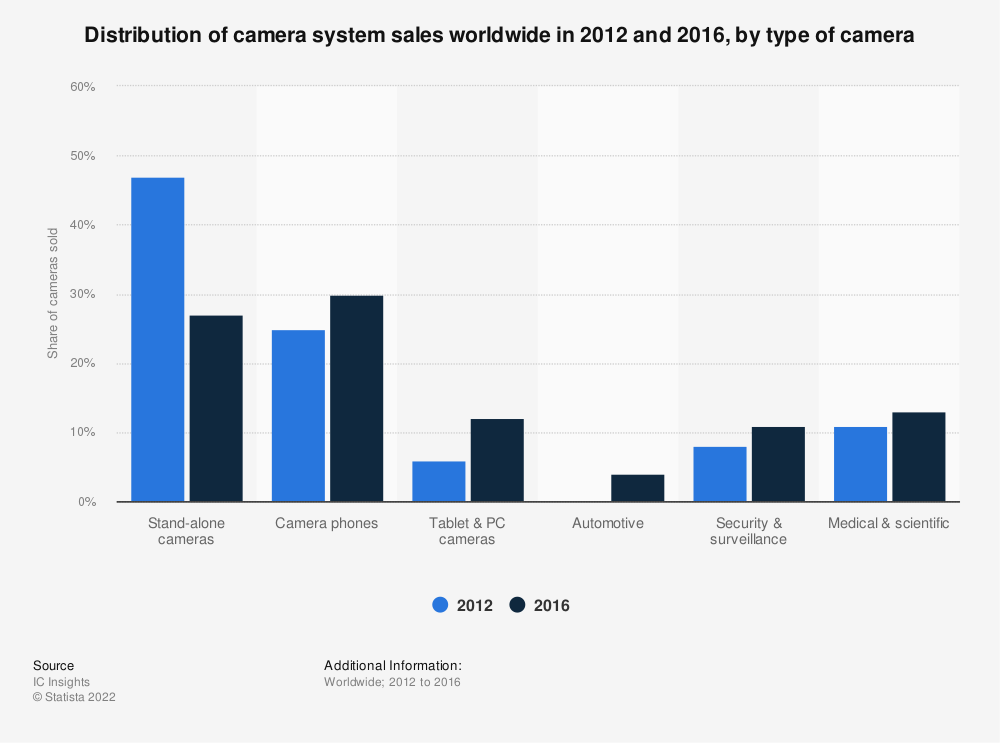 Statistic: Distribution of camera system sales worldwide in 2012 and 2016, by type of camera | Statista