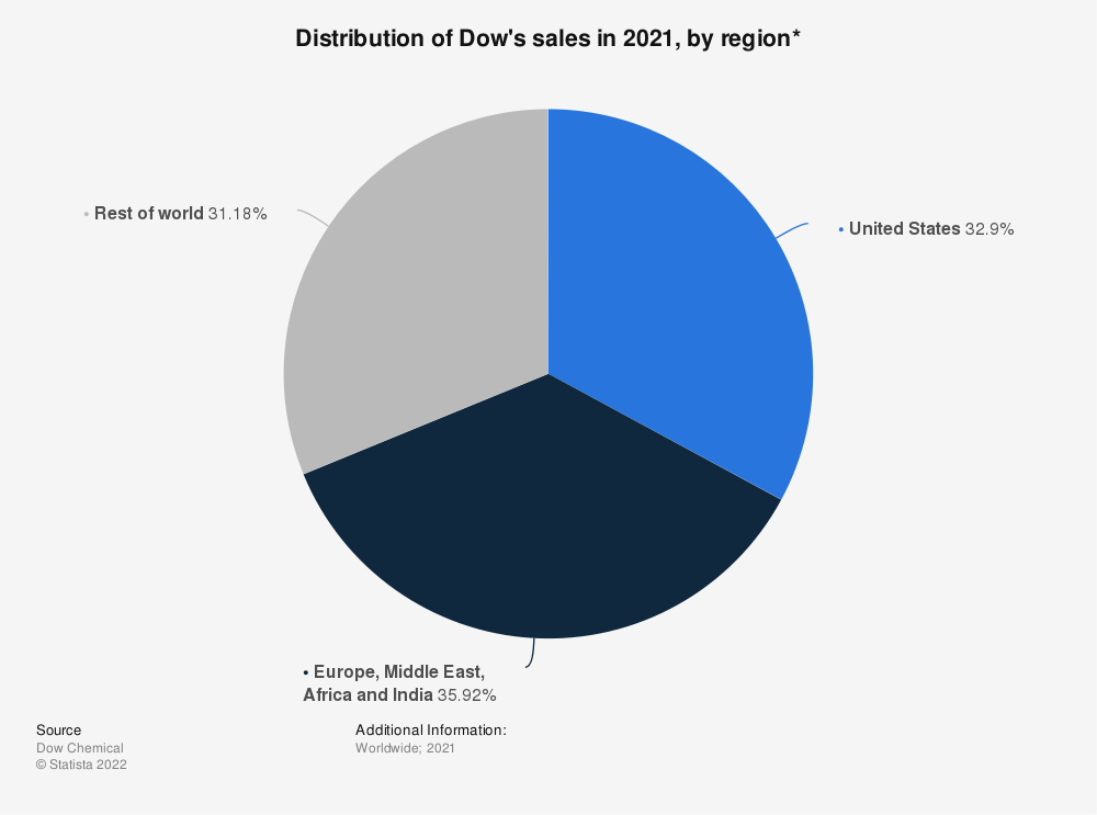 Statistic: Distribution of Dow's sales in 2020, by region* | Statista