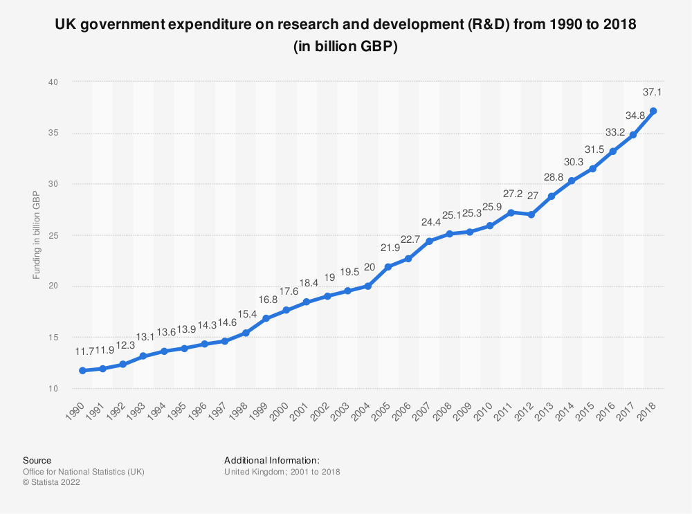 Statistic: UK government expenditure on research and development (R&D) from 1990 to 2018 (in billion GBP) | Statista