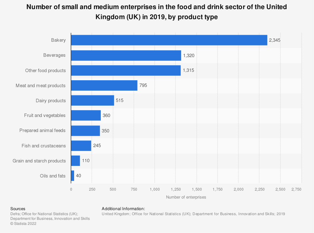 Statistic: Number of small and medium enterprises in the food and drink sector of the United Kingdom (UK) in 2016, by product type | Statista