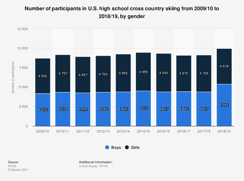 Statistic: Number of participants in U.S. high school cross country skiing from 2009/10 to 2018/19, by gender | Statista
