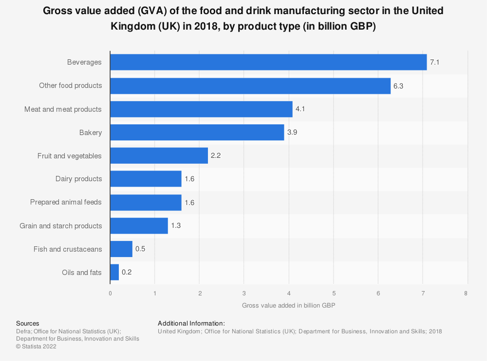 Statistic: Gross value added (GVA) of the food and drink manufacturing sector in the United Kingdom (UK) in 2018, by product type (in billion GBP) | Statista