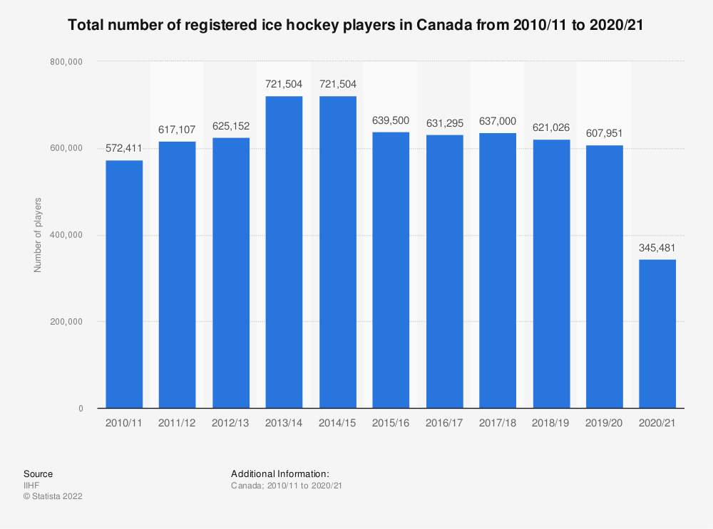 Statistic: Total number of registered ice hockey players in Canada from 2010/11 to 2017/18 | Statista