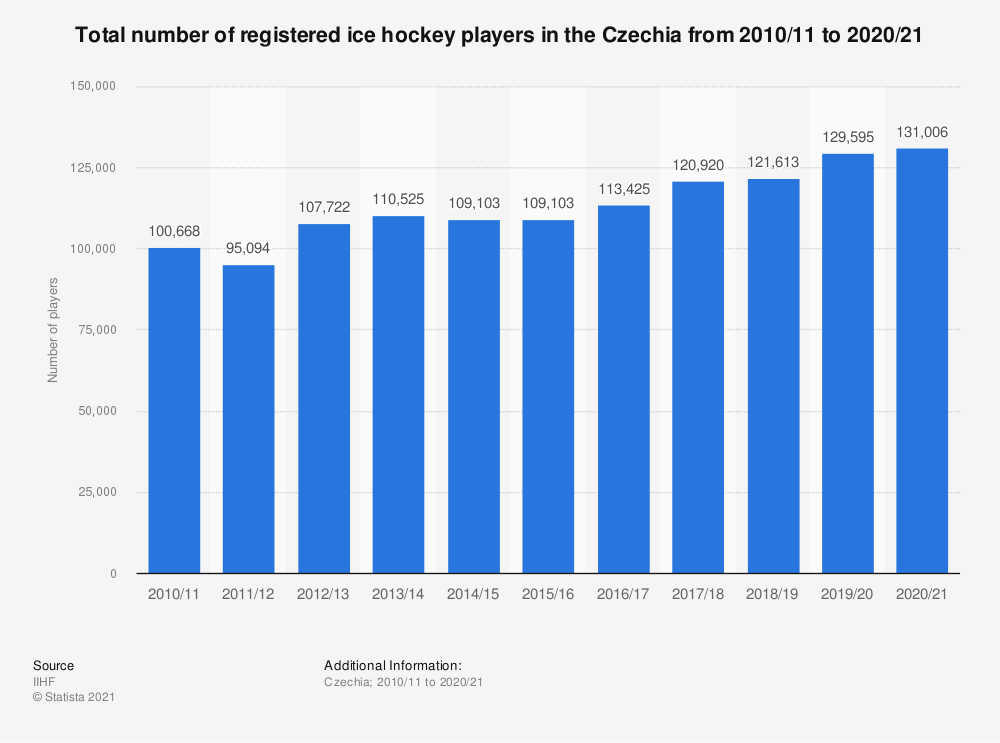 Statistic: Total number of registered ice hockey players in the Czech Republic from 2010/11 to 2018/19 | Statista