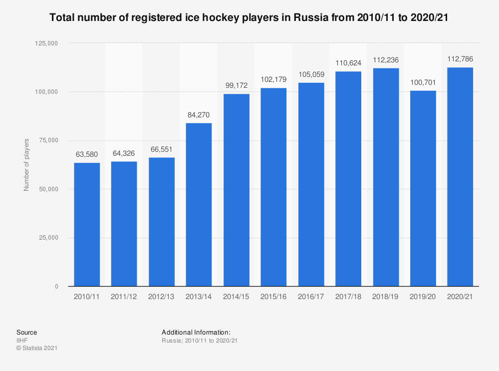 Statistic: Total number of registered ice hockey players in Russia from 2010/11 to 2018/19 | Statista