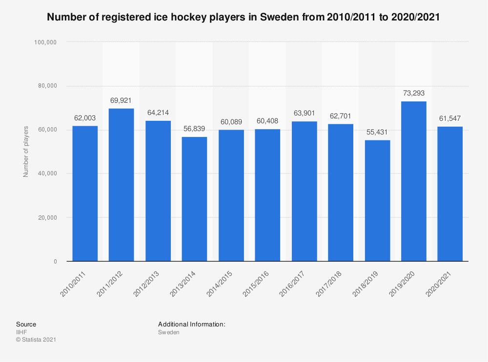 Statistic: Total number of registered ice hockey players in Sweden from 2010/11 to 2018/19 | Statista