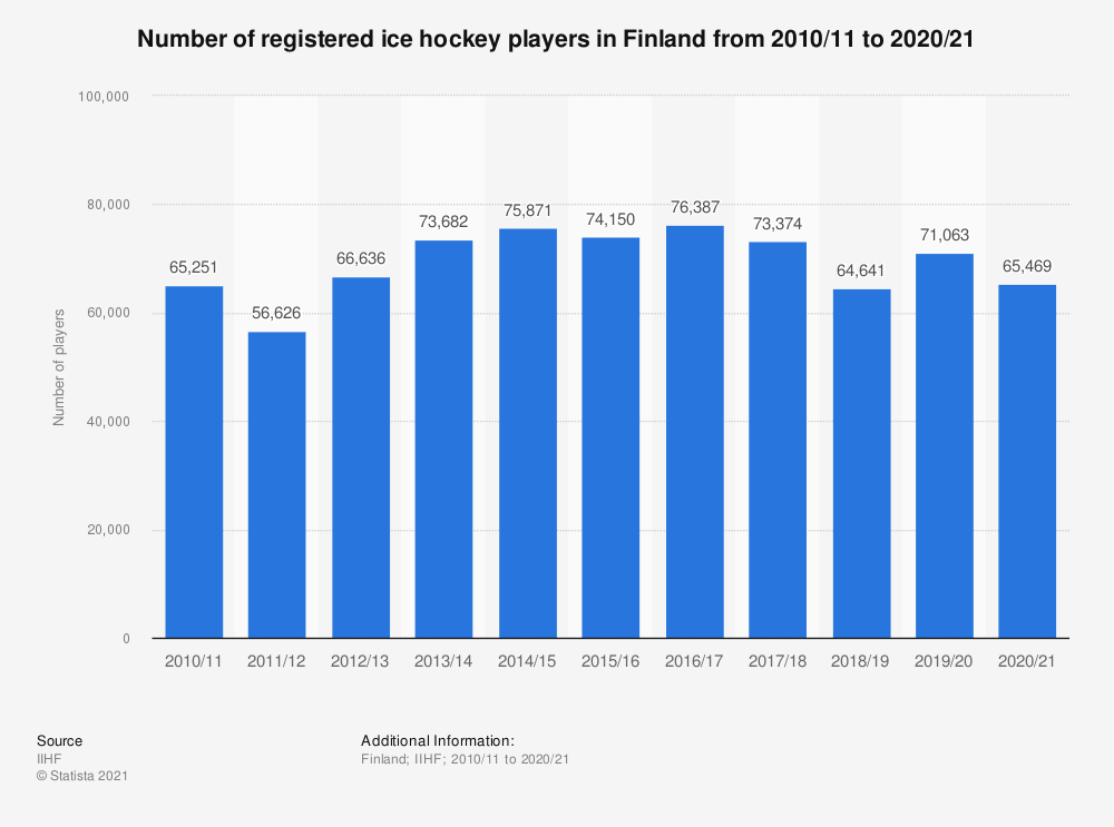 Statistic: Total number of registered ice hockey players in Finland from 2010/11 to 2017/18 | Statista